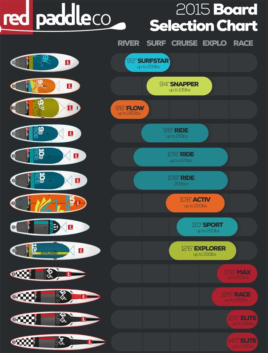 Chart in LBS 2015 Red Paddle Co inflatable SUP board selection chart