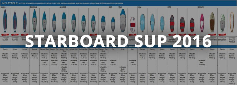 starboard 2016 inflatable SUP paddle board range lead