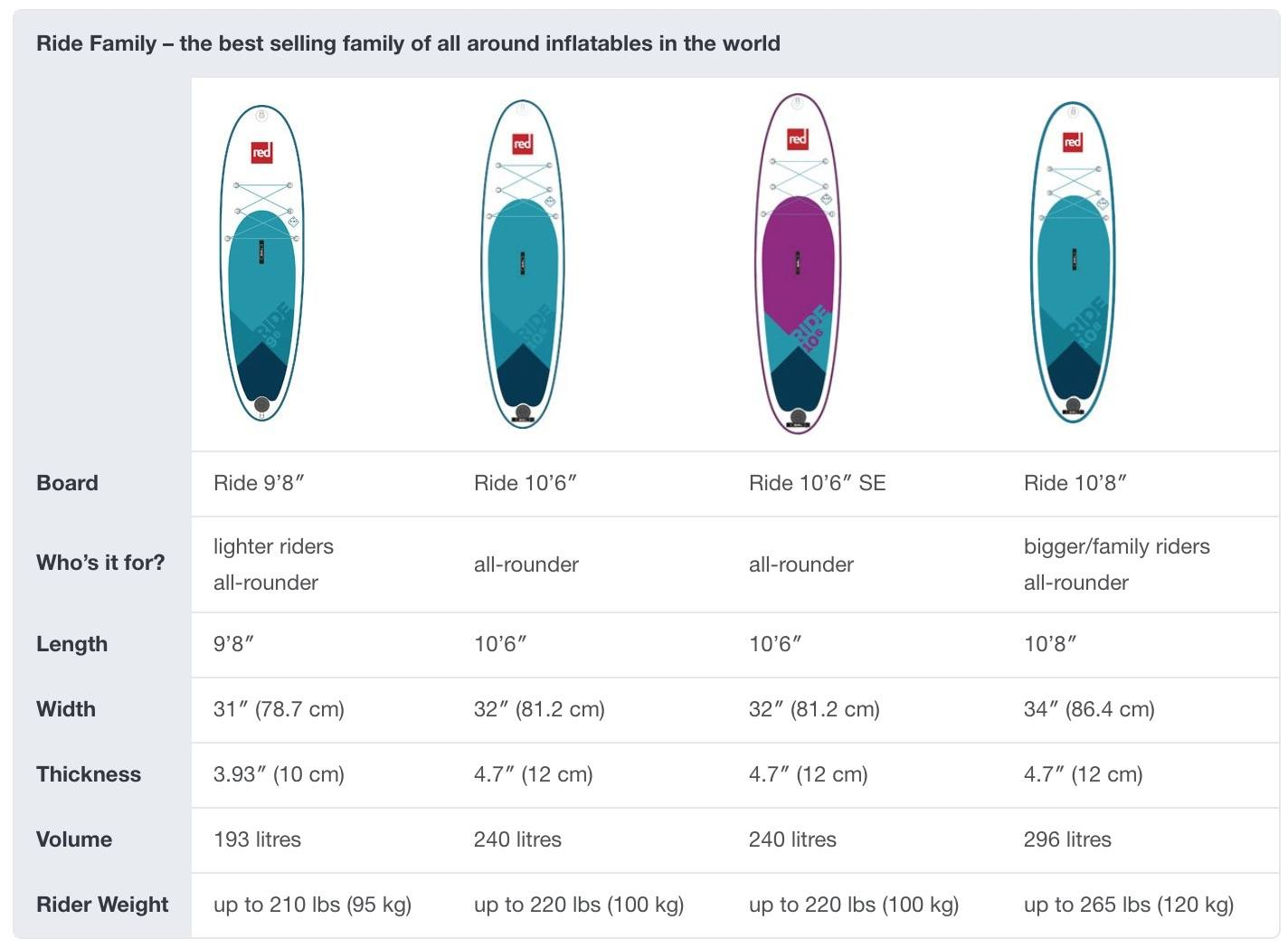 2018 red paddle co board compare chart